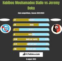 Habibou Mouhamadou Diallo vs Jeremy Doku h2h player stats
