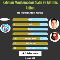 Habibou Mouhamadou Diallo vs Matthis Abline h2h player stats
