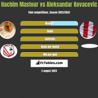 Hachim Mastour vs Aleksandar Kovacevic h2h player stats