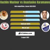 Hachim Mastour vs Anastasios Karamanos h2h player stats