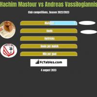 Hachim Mastour vs Andreas Vassilogiannis h2h player stats