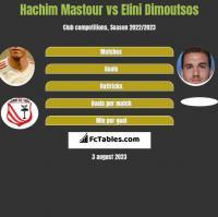 Hachim Mastour vs Elini Dimoutsos h2h player stats