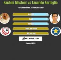 Hachim Mastour vs Facundo Bertoglio h2h player stats
