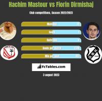 Hachim Mastour vs Fiorin Dirmishaj h2h player stats