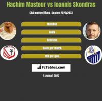 Hachim Mastour vs Ioannis Skondras h2h player stats