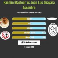 Hachim Mastour vs Jean-Luc Gbayara Assoubre h2h player stats