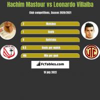 Hachim Mastour vs Leonardo Villalba h2h player stats