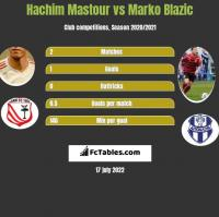 Hachim Mastour vs Marko Blazic h2h player stats