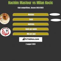 Hachim Mastour vs Milan Kocic h2h player stats