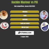 Hachim Mastour vs Piti h2h player stats