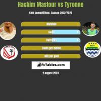 Hachim Mastour vs Tyronne h2h player stats