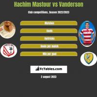 Hachim Mastour vs Vanderson h2h player stats