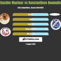Hachim Mastour vs Konstantinos Bouloulis h2h player stats