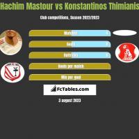 Hachim Mastour vs Konstantinos Thimianis h2h player stats