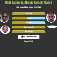 Hadi Sacko vs Abdou Razack Traore h2h player stats
