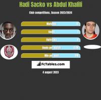 Hadi Sacko vs Abdul Khalili h2h player stats