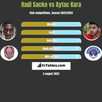 Hadi Sacko vs Aytac Kara h2h player stats