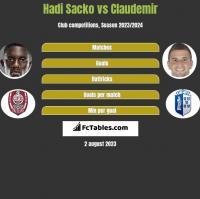 Hadi Sacko vs Claudemir h2h player stats