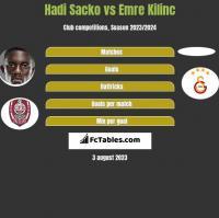 Hadi Sacko vs Emre Kilinc h2h player stats
