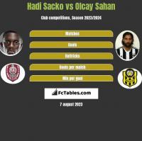 Hadi Sacko vs Olcay Sahan h2h player stats