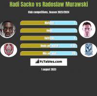 Hadi Sacko vs Radosław Murawski h2h player stats