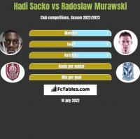 Hadi Sacko vs Radoslaw Murawski h2h player stats