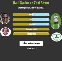 Hadi Sacko vs Zeki Yavru h2h player stats