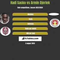 Hadi Sacko vs Armin Djerlek h2h player stats