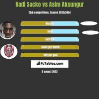 Hadi Sacko vs Asim Aksungur h2h player stats