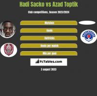Hadi Sacko vs Azad Toptik h2h player stats