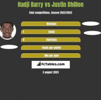 Hadji Barry vs Justin Dhillon h2h player stats
