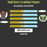 Hadji Barry vs Nathan Fogaca h2h player stats