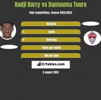 Hadji Barry vs Dantouma Toure h2h player stats