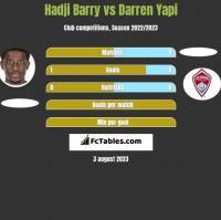 Hadji Barry vs Darren Yapi h2h player stats
