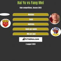 Hai Yu vs Fang Mei h2h player stats