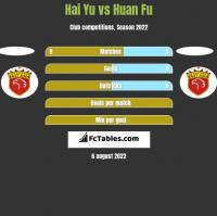 Hai Yu vs Huan Fu h2h player stats