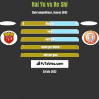 Hai Yu vs Ke Shi h2h player stats