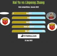 Hai Yu vs Linpeng Zhang h2h player stats