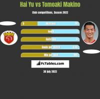 Hai Yu vs Tomoaki Makino h2h player stats