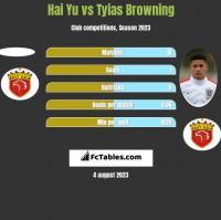 Hai Yu vs Tyias Browning h2h player stats