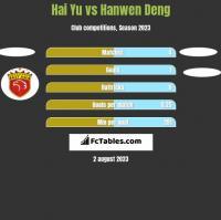 Hai Yu vs Hanwen Deng h2h player stats