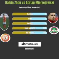 Haibin Zhou vs Adrian Mierzejewski h2h player stats