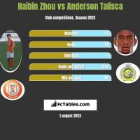 Haibin Zhou vs Anderson Talisca h2h player stats