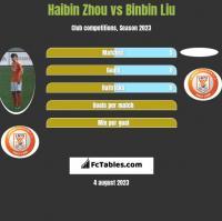 Haibin Zhou vs Binbin Liu h2h player stats
