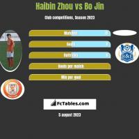Haibin Zhou vs Bo Jin h2h player stats