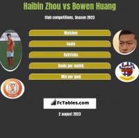 Haibin Zhou vs Bowen Huang h2h player stats