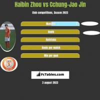 Haibin Zhou vs Cchung-Jao Jin h2h player stats