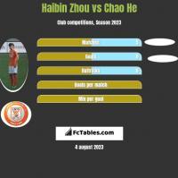 Haibin Zhou vs Chao He h2h player stats