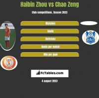 Haibin Zhou vs Chao Zeng h2h player stats