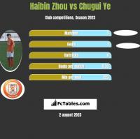 Haibin Zhou vs Chugui Ye h2h player stats